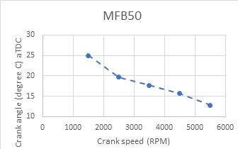 Figure 1: MFB50 for 1.6 L engine