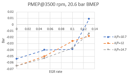 Figure 25: PMEP of 1 L engine with EGR