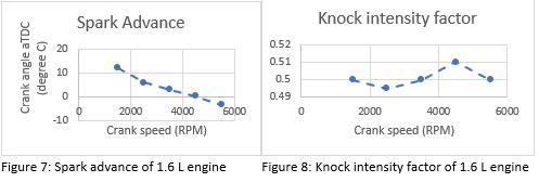 Figure 7 and Figure 8