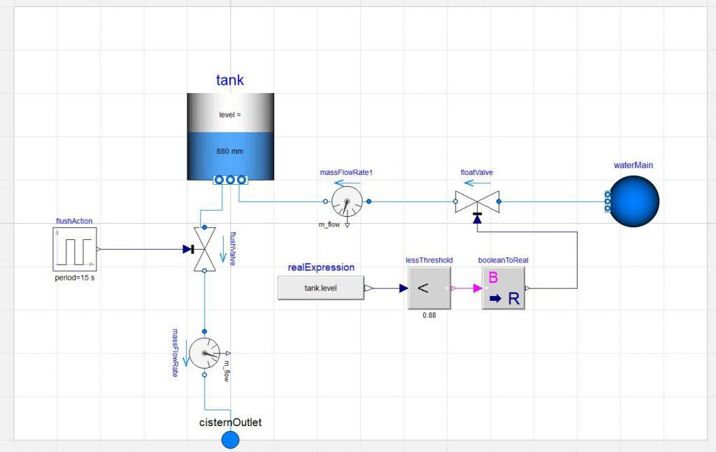 Figure 2. The cistern model.