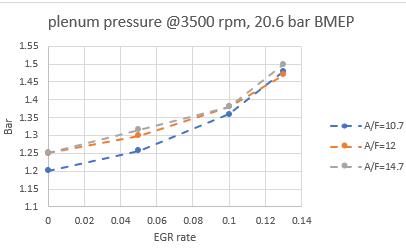 Figure 24: Plenum pressure of 1 L engine with EGR