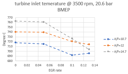 Figure 23: Turbine inlet temperature of 1 L engine with EGR