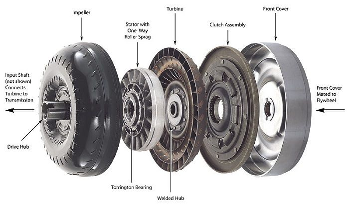 Transmission Torque Converter >> Torque Converters The Clutches Of Automatic Transmissions
