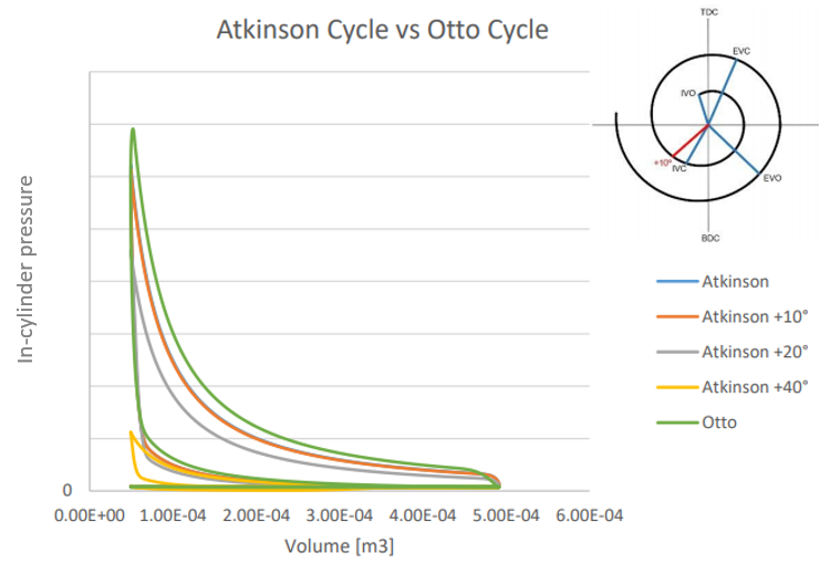Figure 3. Atkinson cycle vs Otto cycle comparison