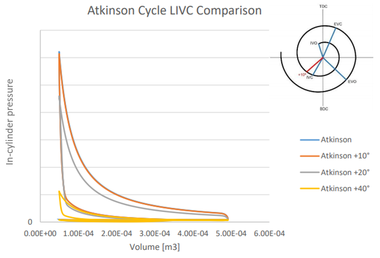 Figure 2. Atkinson cycle LIVC comparison