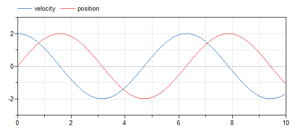 Figure 6. Results from the derivative annotation example model.