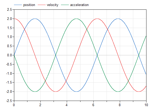 Figure 4. Result of model taking second derivative of function.