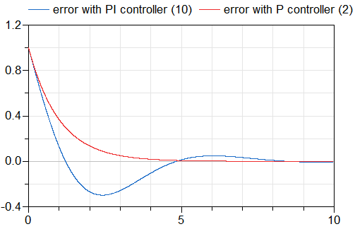 Figure 3: error dynamics between using PI control and P control
