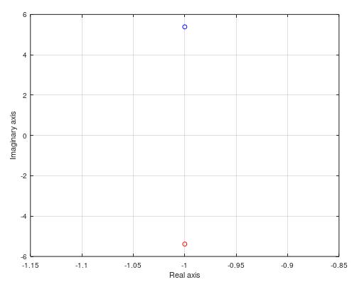 Figure 5: eigenvalues of mass spring damper