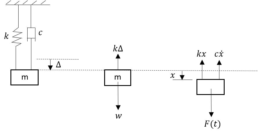 Figure 4: mass spring damper
