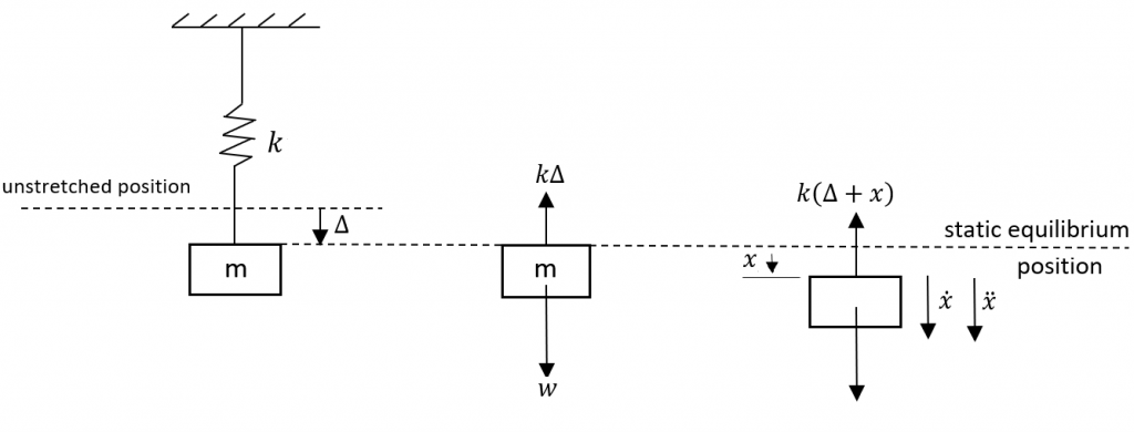 Figure 1: mass spring system