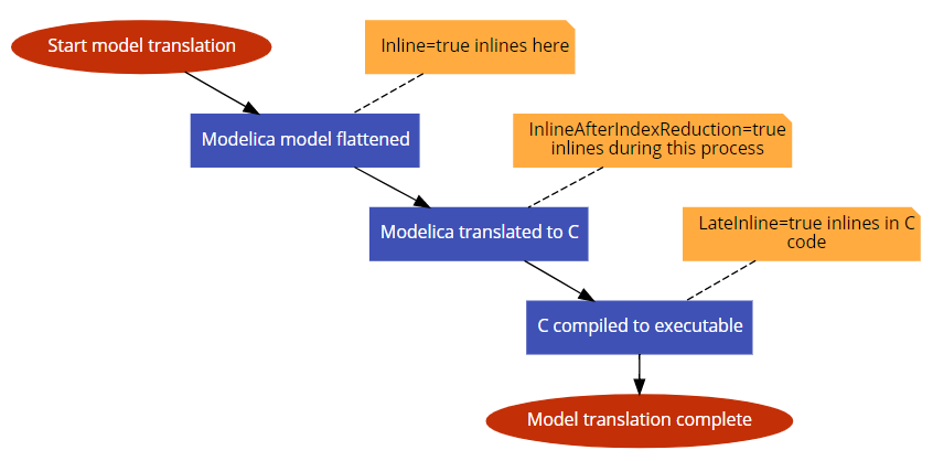 Figure 2. Translation process with different inlining options indicated