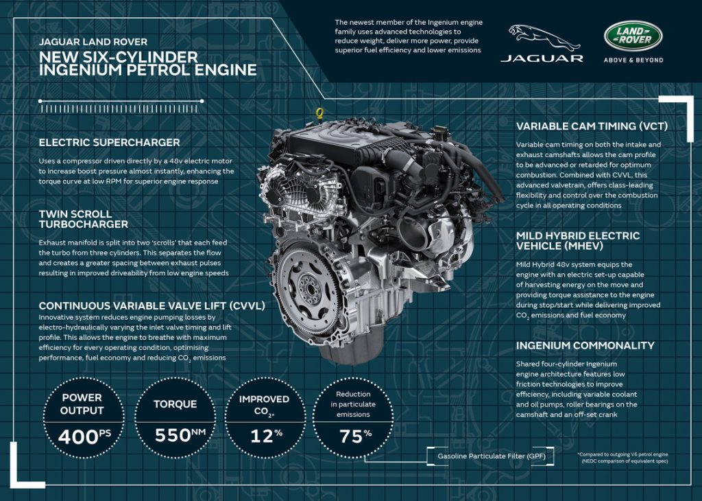 Figure 6. Jaguar Land Rover six-cylinder Ingenium Engine (Green Car Congress, 2020)