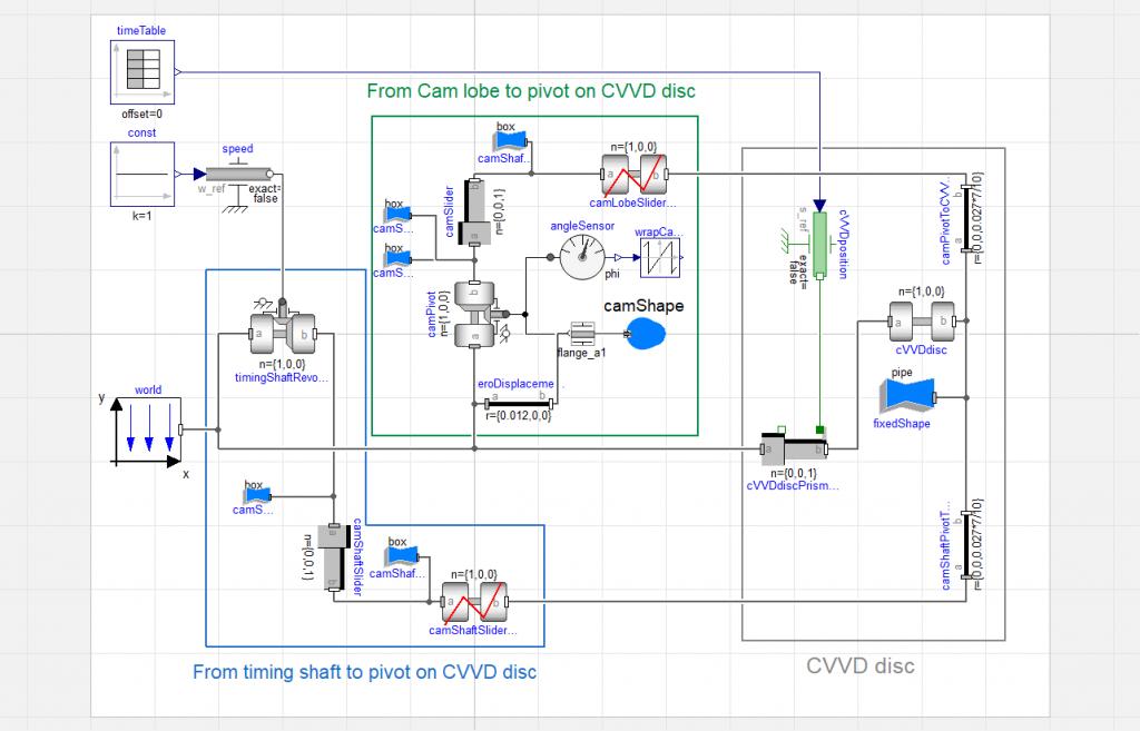 Figure 1.  Simple CVVD model