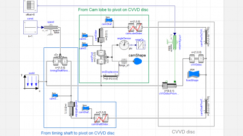 An ideal Continuously Variable Valve Duration model
