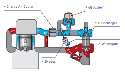 Figure 3. eBooster diagram  (Borgwarner, 2017)