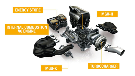 Figure 7. Renault F1 2014 engine  (f1-Facts, 2020)