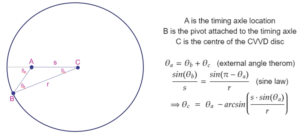 Figure 3.  The calculation of the CVVD disc angle