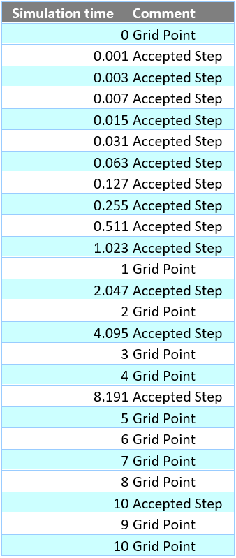 Figure 5. Table of when Accepted Steps and Grid Point steps occur.