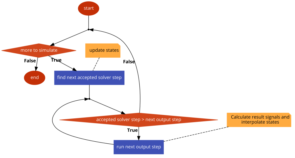 Figure 6. Flow diagram of how the simulation updates accepted solver steps and output steps in the example.  Diagram generated using code2flow.