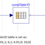 Figure 1: A simple model, where the output of a table is integrated
