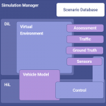 Block diagram overview of Simulation Manager