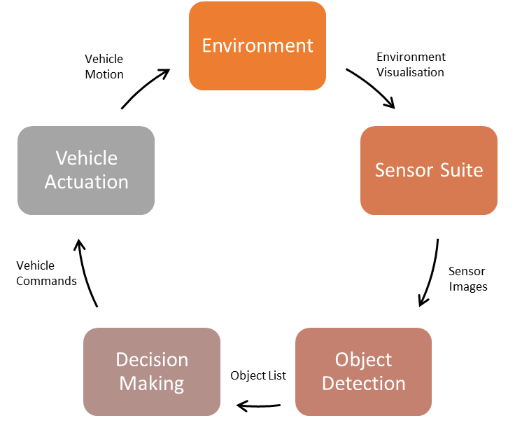 Figure 2: The Vehicle Control Cycle