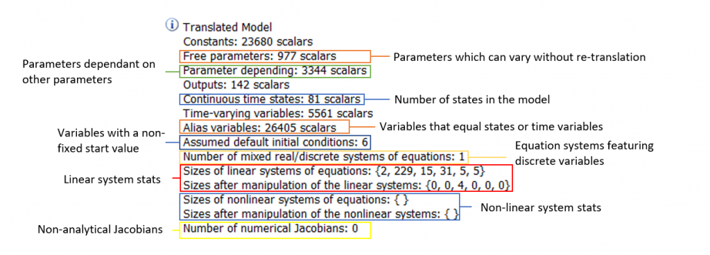 Figure 3: Some of the most important information can be found in  the Translated Model section.