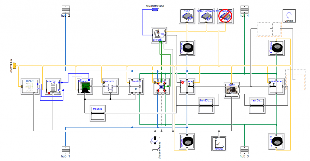 Figure 4. Diagram layer of the bus powertrain and chassis model using VeSyMA with integrated HVAC and cabin models from TiL and Human Comfort lib.