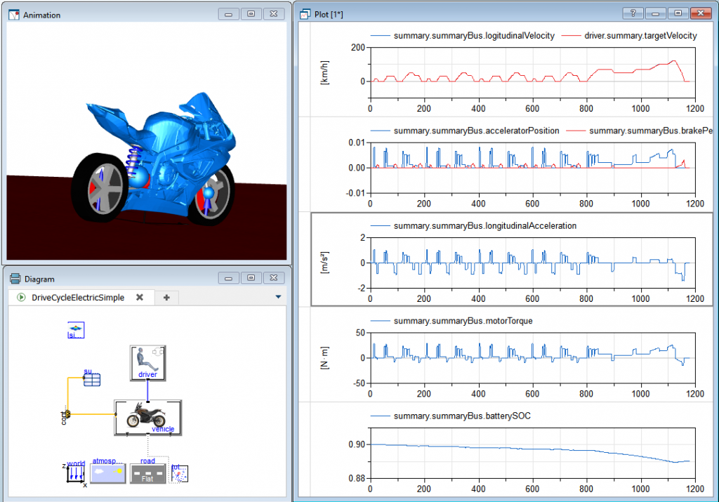 Figure 8. Drive cycle simulation including motorbike built-in animation (top left), Diagram layer of experiment model (bottom left), a selection of plots (right).