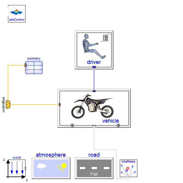Figure 1. Diagram layer of a motorbike experiment.