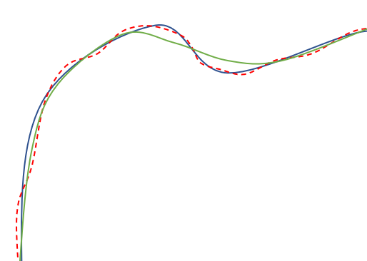 Figure 3: Chicane with real (blue), measured data (red dotted) and filtered (green) driving lines