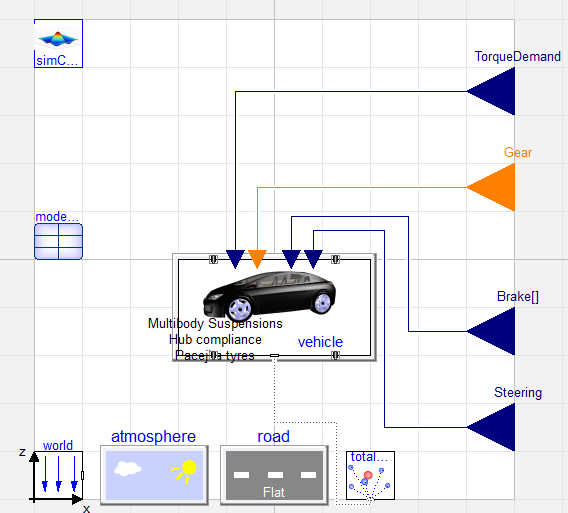 Figure 6: As we can see, the export template features not only the vehicle model inputs, but an output record collating vehicle variables and making the available as outputs when deployed. Also included in the package FMU are the atmosphere and road models.