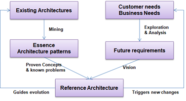 Figure 2: Reference Architecture design process
