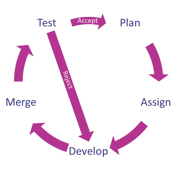 Effective Modelica Library Development
