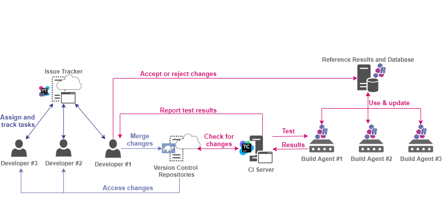 Figure 2: Tools in the continuous integration cycle