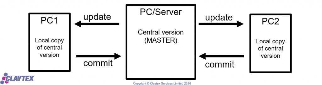 Figure 1: Process schematic for a 2 person library development team using a version control tool such as Git or TortoiseSVN.