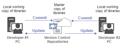Figure 3: How version control works