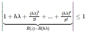 Figure 3.  Equation for the stability region of an explicit Runge Kutta solver.
