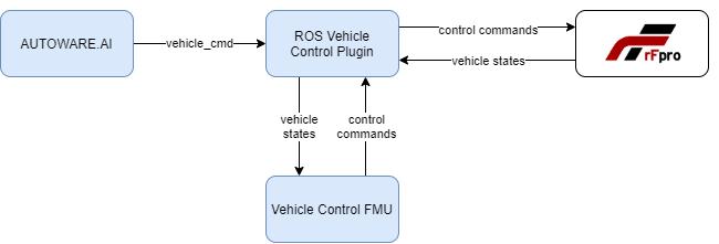 rFpro Autoware Plugin