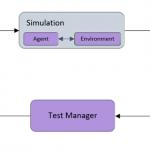 Automated Testing Methodologies for Autonomous Vehicles