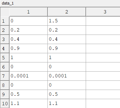 Figure 4: data_1 only contains start and stop values for all parameters and time, the first row.