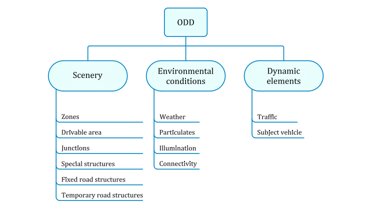 ODD taxonomy [1]