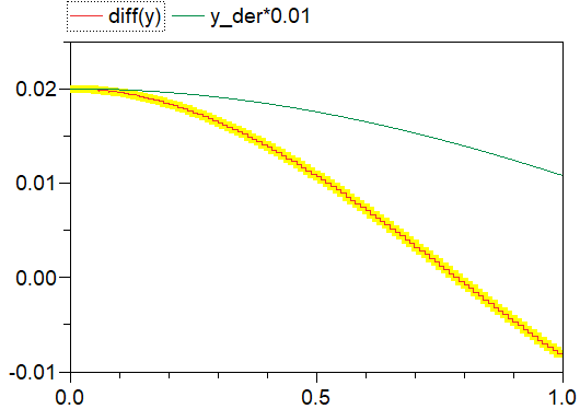 Figure 5.  Scaled comparison of derivative signal