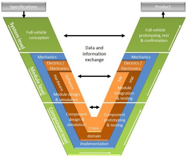 Figure 1: The typical automotive V-model of development. Image: Mario Hirz