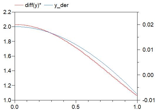 Figure 3.  First comparison of derivative signal