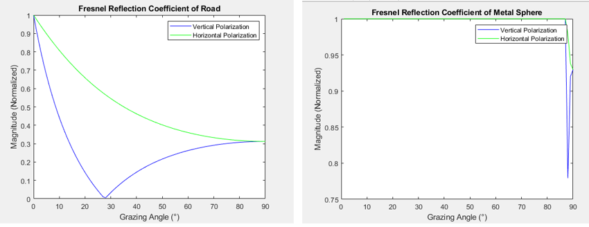 Figure 2: Fresnel Coefficient of different materials. 'Created by the author'