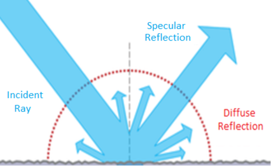 Figure 1: Illustration of the reflection phenomenon. 'Modified from BSDF: BRDF + BTDF by Jurohi licensed under CC-BY-SA 3.0'